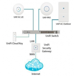 UBIQUITI UBNT UC-CK - UniFi Controller, Cloud Key